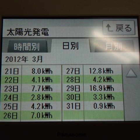 3/21~ 日別発電量