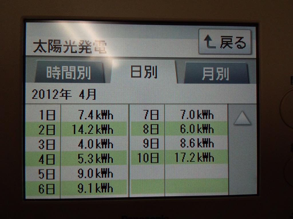 4/1 ~ 日別発電量