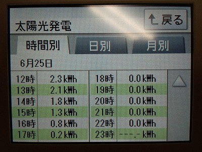 ~19:00 発電終了 14時間営業で~す