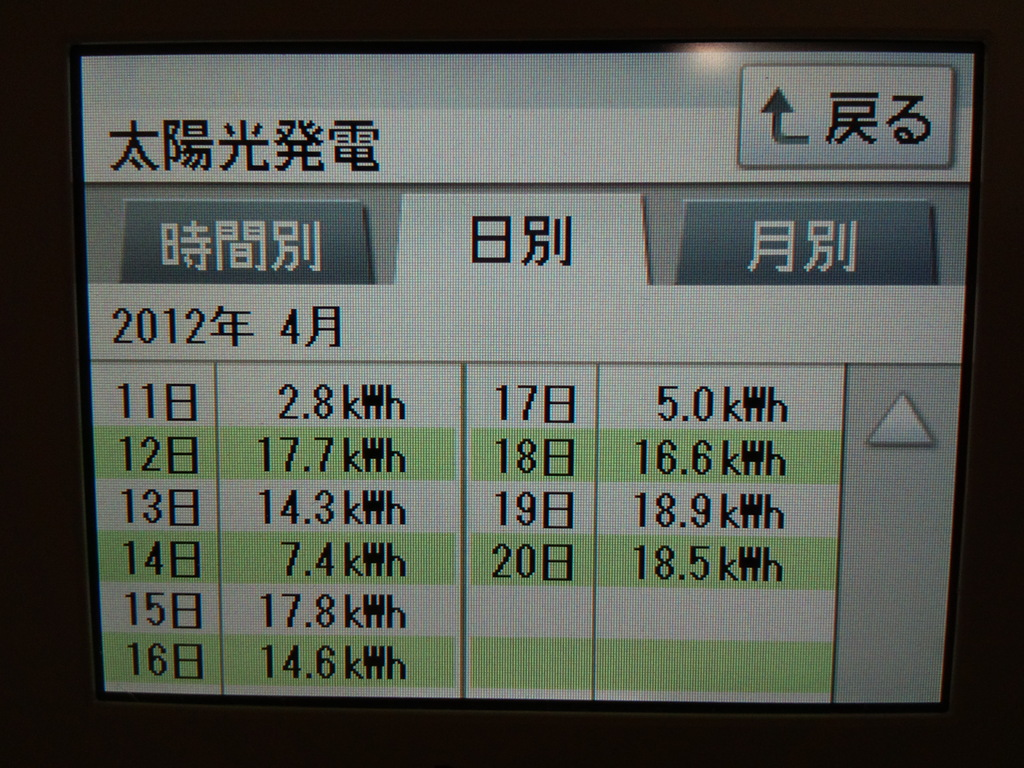 4/11~  日別発電量