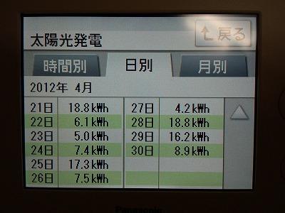 4/21~ 日別発電量