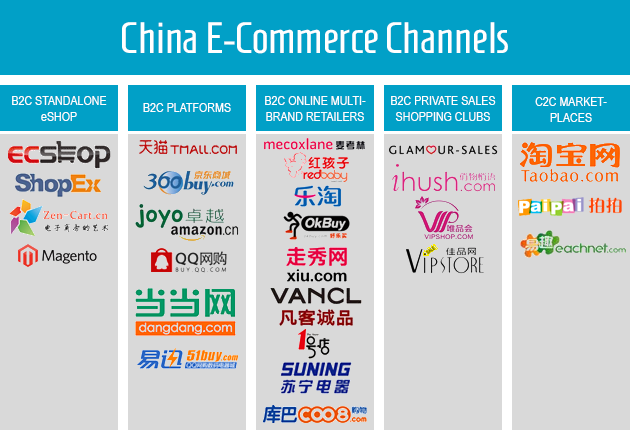 China E-Commerce Landscape: China B2C & C2C online ecommerce channels: ECShop, ShopEX, Zen-Cart, Magento, TMall, Taobao