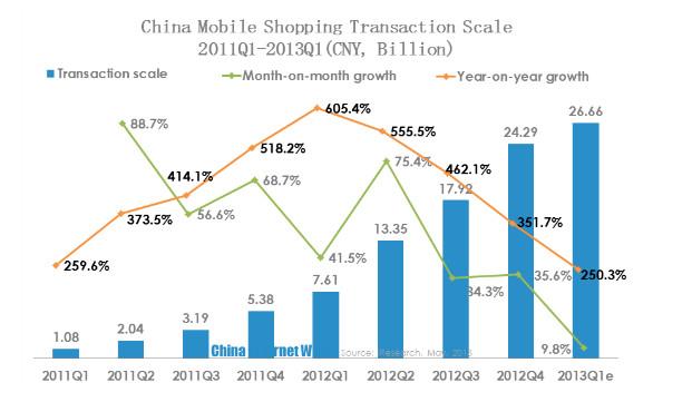 Daily Digital Pulse Of China : China E-Commerce, China Mobile