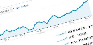 China UI/UX Optimization & Web Analytics