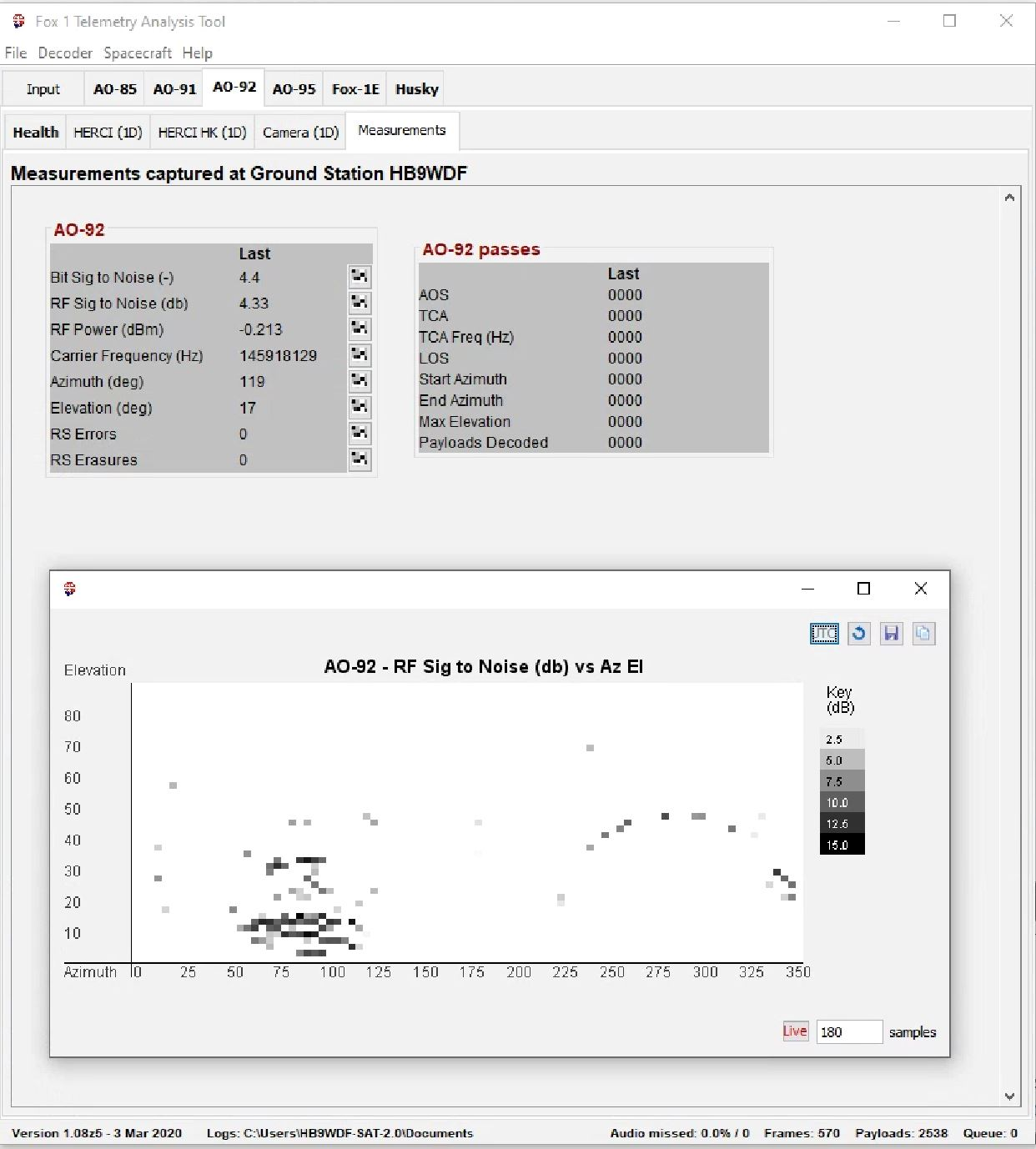 Graphishe Darstellung Signal Rauschabstand im Verhältnis zum Azimuth/Elevation