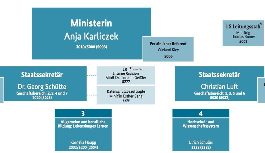 Da ist er: Der neue Staatssekretär im neuen BMBF-Organigramm. Foto: Screenshot der BMBF-Website.