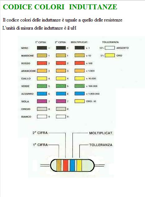 Codici delle induttanze e calcolo iz0upss jimdopage for Unita di capacita per condensatori elettrici