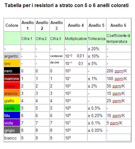 Codice colori resistenze iz0upss jimdopage for Tabella per mescolare i colori