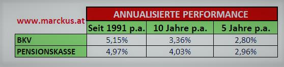 Pensionskasse versus klassische LV - annualisierte Performancewerte