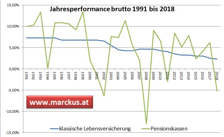Pensionskasse versus klassische LV - historische Bruttoperformance