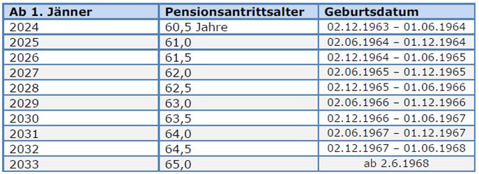 Pensionsalter Frauen nach Geburtsdatum, Entwicklung der Erhöhung bis auf 65