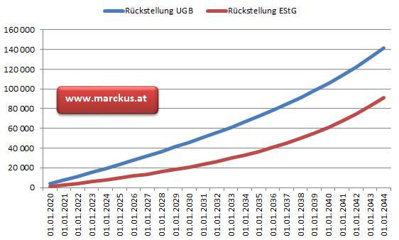 Vergleich Rückstellung UGB und EStG.