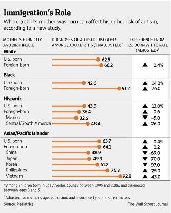 母親の人種・出身地と自閉症の子供の数(中央・調整前、1万人あたりの人数)と米国生まれの白人の母親と比較した場合の割合の差(右端・調整後)