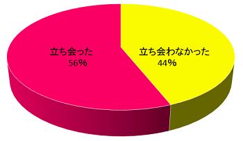 (立ち会い出産の割合はおよそ半々)