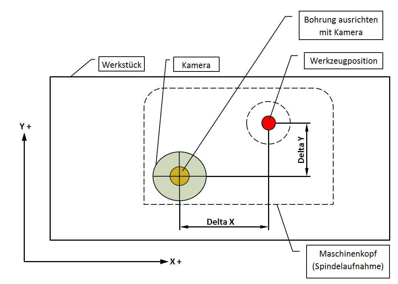 Skizze Kamera - Werkzeug- Versatz