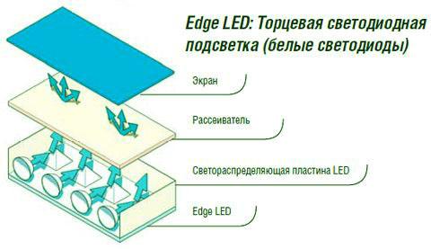 светодиодная подсветка экрана