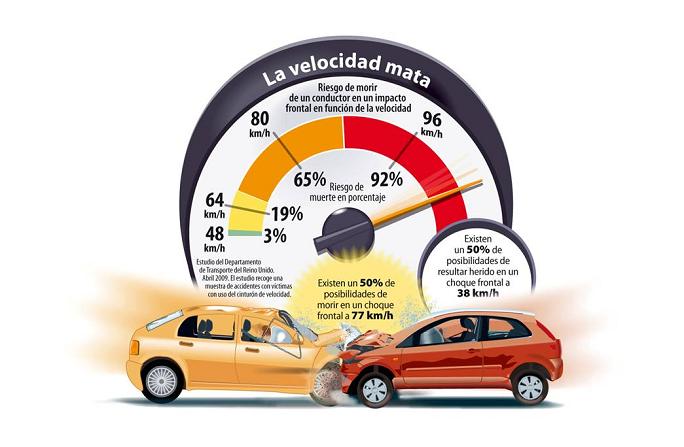 Murcia, la comunidad donde más se corre según la nueva campaña de la DGT