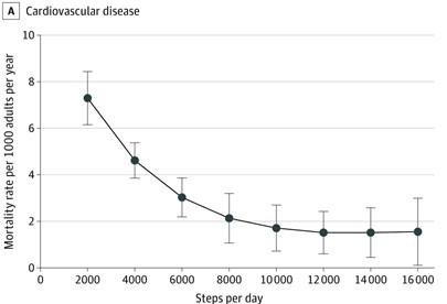 歩行数と心血管疾患死亡率