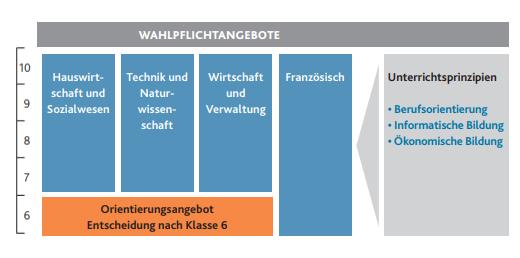 Quelle: Rahmenplan Realschule Plus, Ministerium für Bildung, Wissenschaft, Weiterbildung und Kultur
