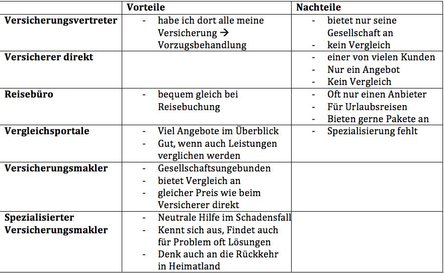 Vor- und Nachteile der einzelnen Varianten