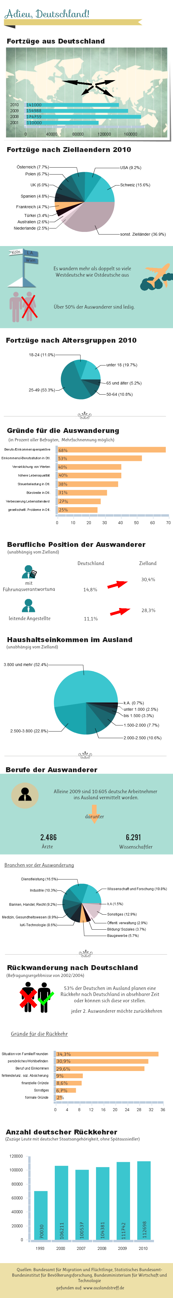 Infografik Auswandern