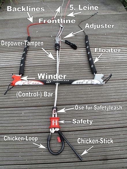 Hier ein Schema einer Kite Bar