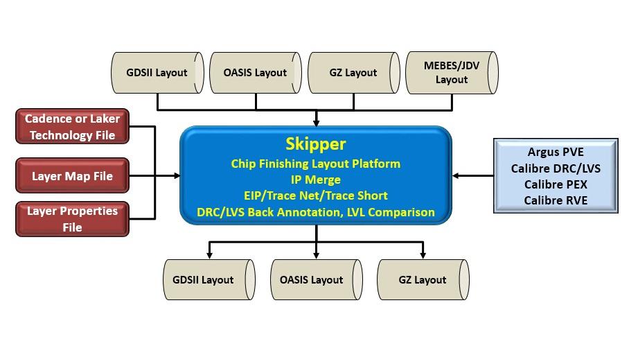 Digital SOC IC Design - ambitiontech