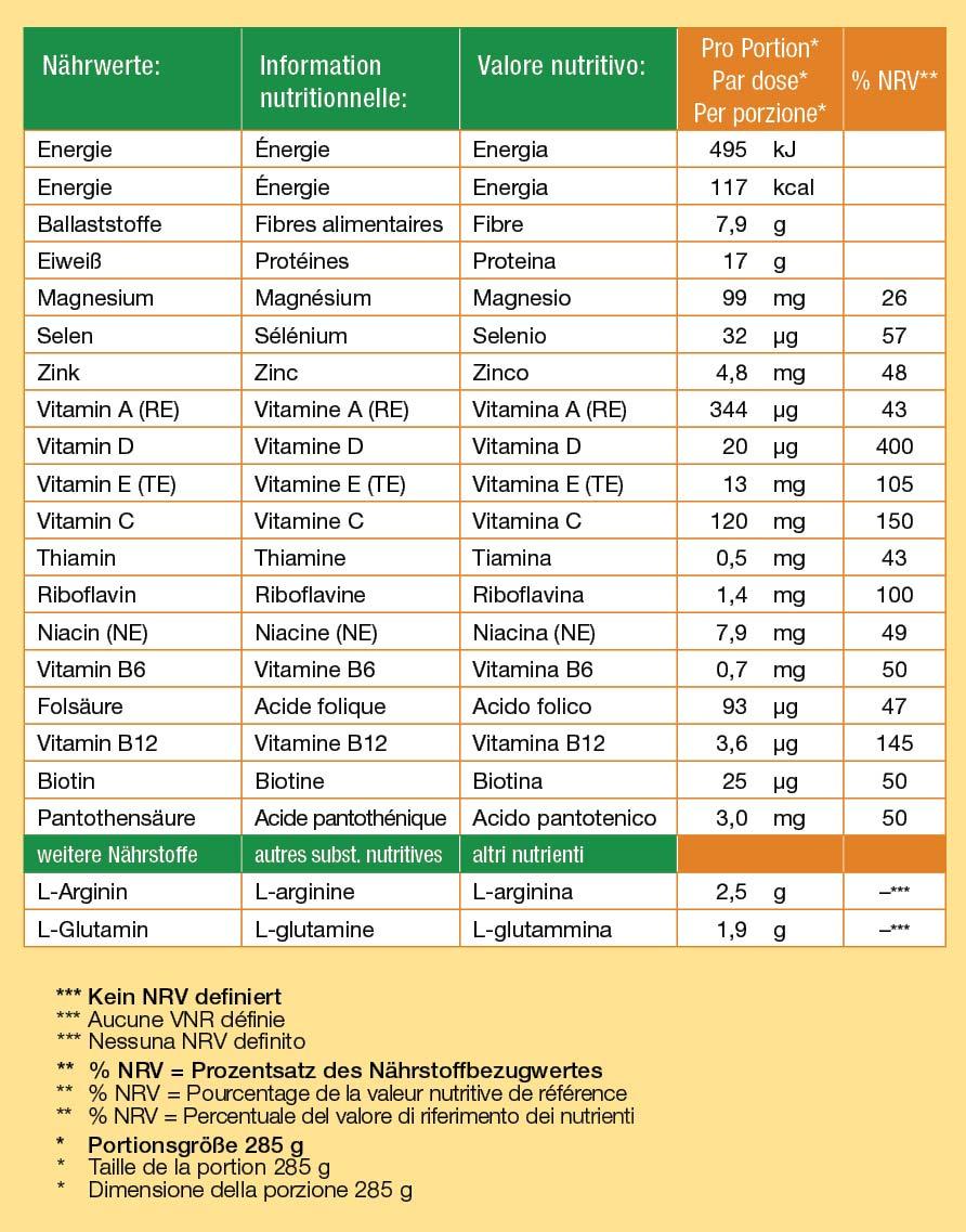 proWund heilt Wunden effektiv, schneller wieder gesund bei chronischen Wunden