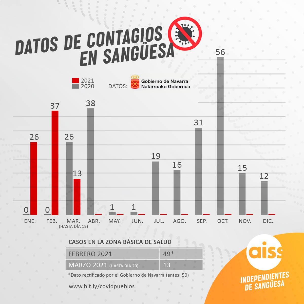 Sangüesa acumula 37 casos de Covid-19 en febrero y 13 en lo que llevamos de marzo