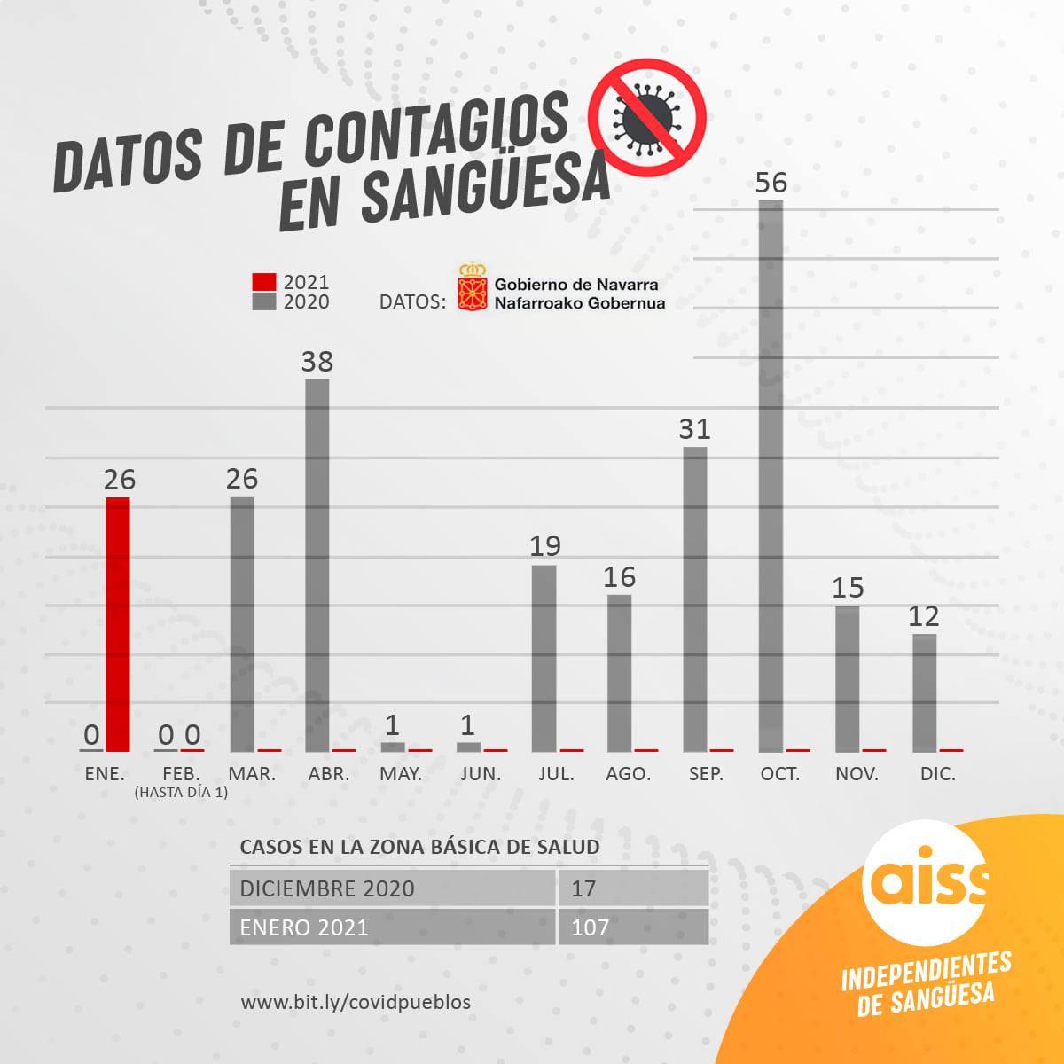 Enero cierra con el mismo número de contagios que en marzo de 2020 en Sangüesa