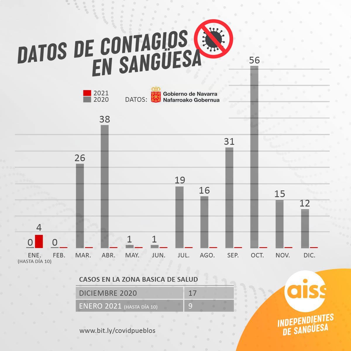 Últimos datos de los contagios tanto en Sangüesa como el la Zona Básica de Salud