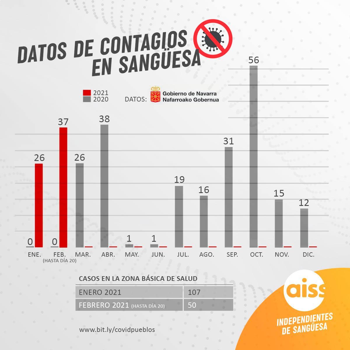 Sangüesa suma 37 casos de Covid-19, acercándose a los datos de abril 2020