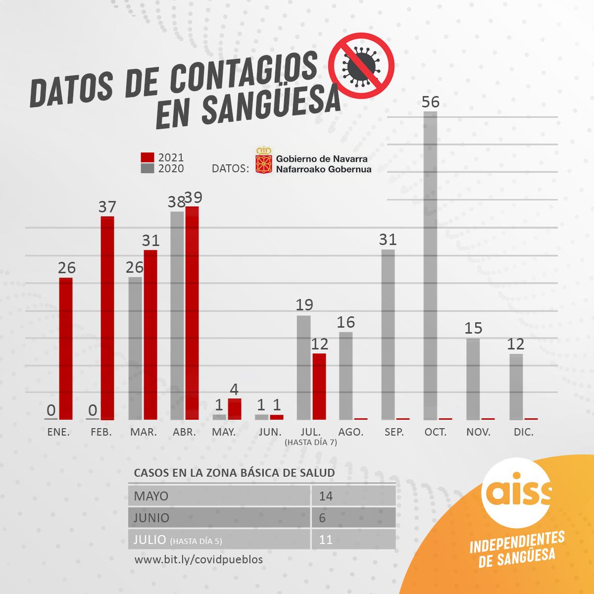 Datos Covid-19: Aumentan hasta 12 los contagios en Sangüesa en los 7 primeros días de julio