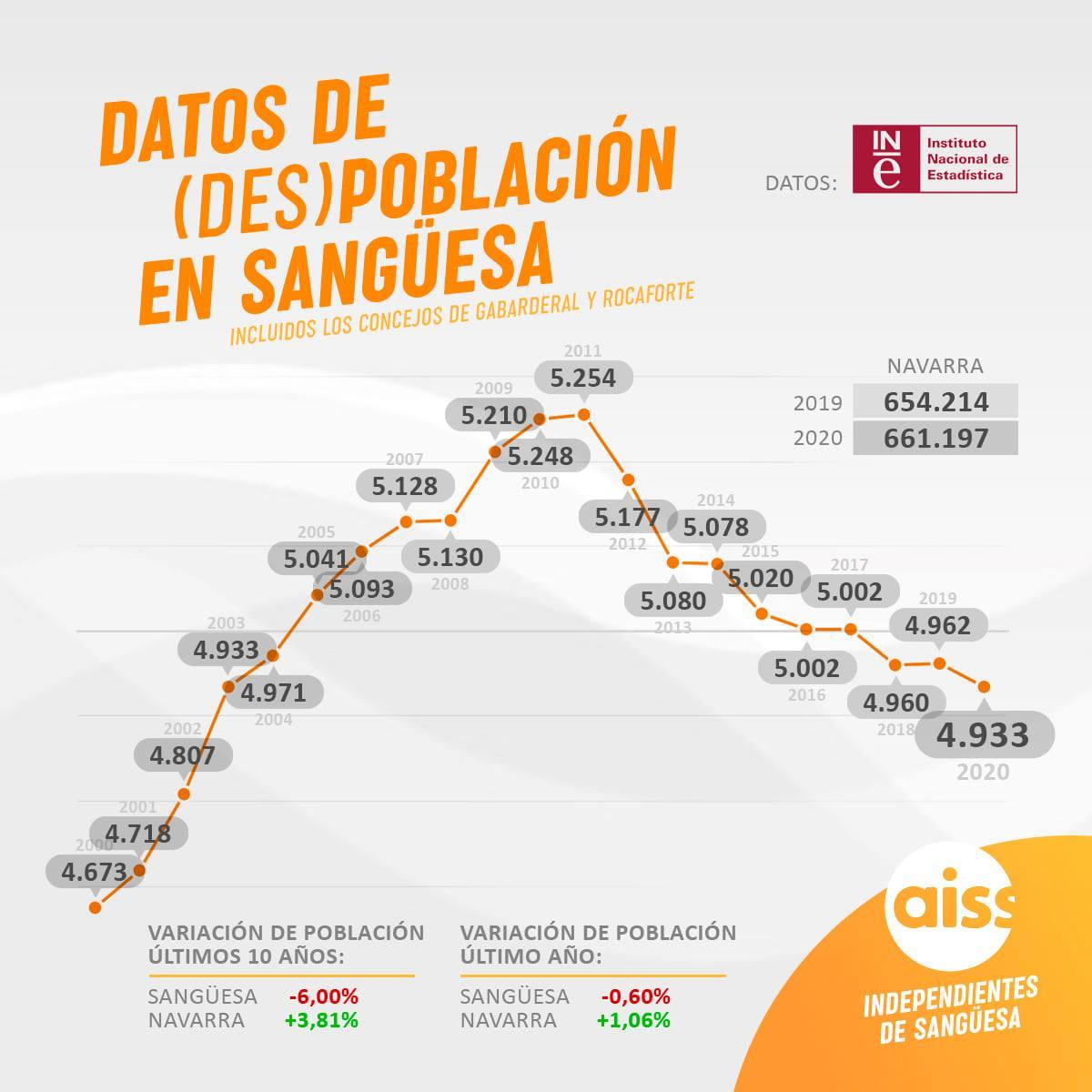 Sangüesa y Comarca seguimos perdiendo población mientras el conjunto de Navarra sube año tras año