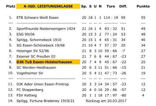 Tabellenstand der A-Jugend Leistungsklasse nach 20 von 24 Spieltagen.