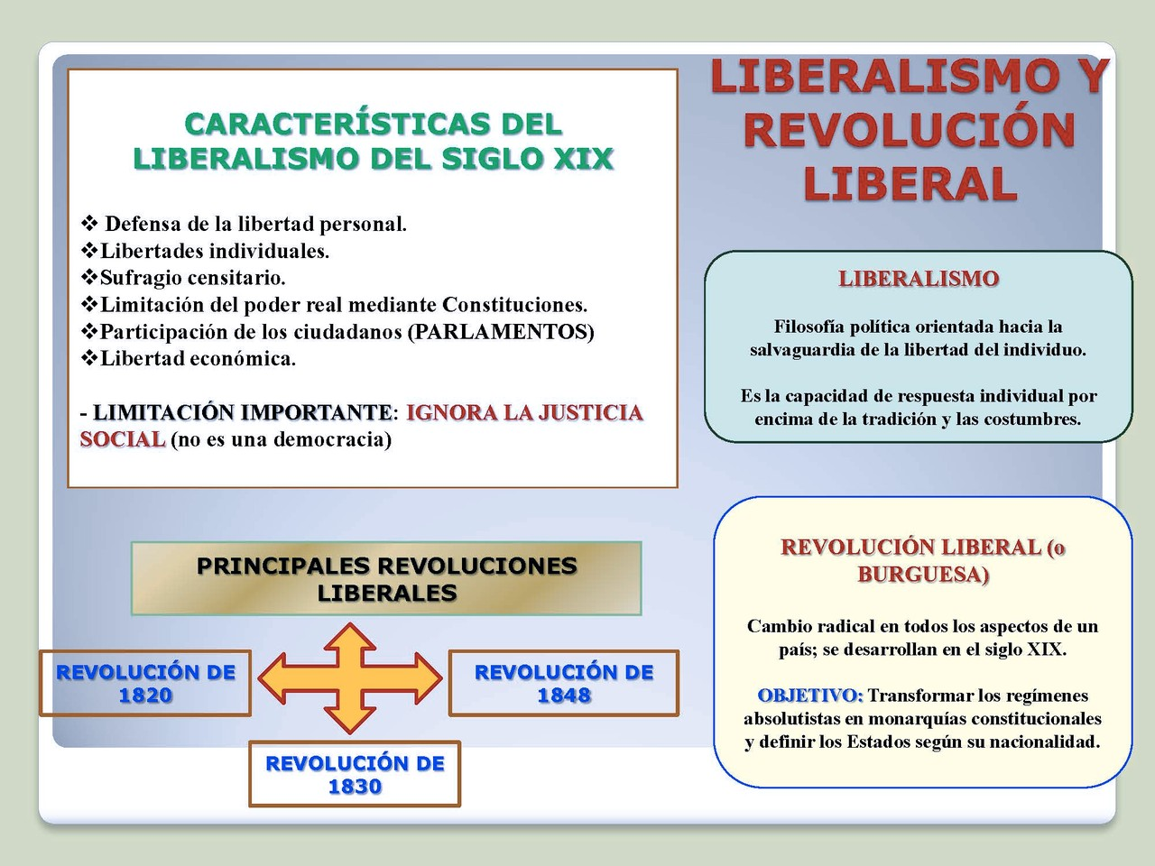 Características del Liberalismo del s.XIX.