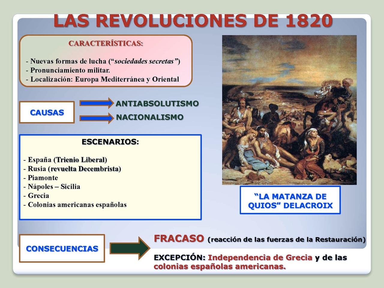 Las revoluciones de 1820.