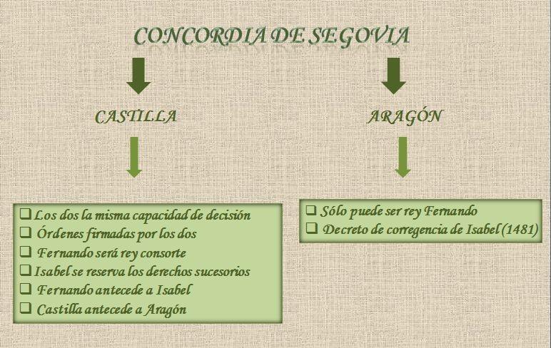 Concordia de Segovia.