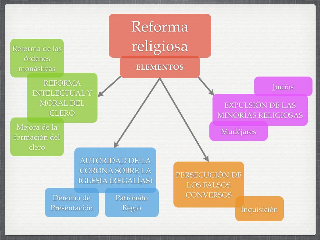Política religiosa de los RR.CC.