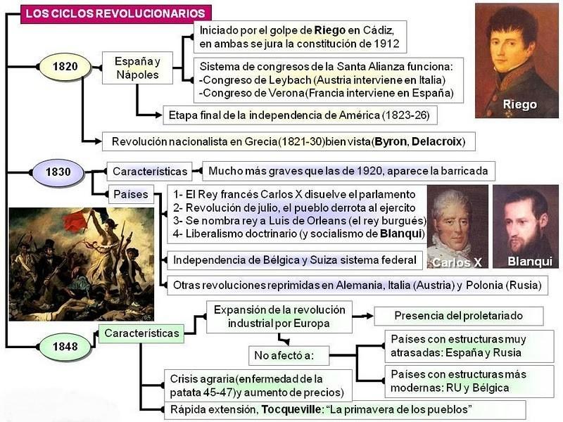 Resumen del ciclo revolucionario.