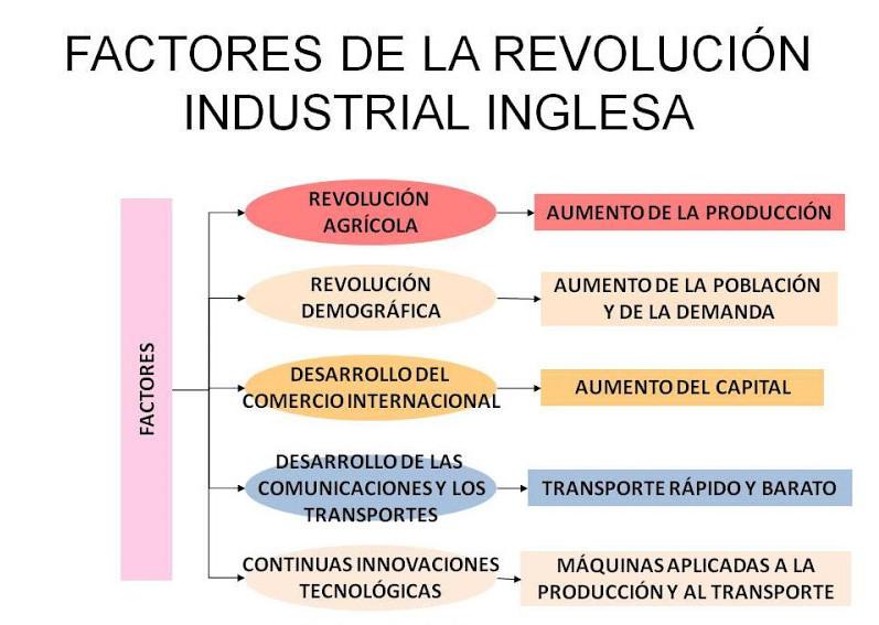 Factores de la Revolución Industrial inglesa