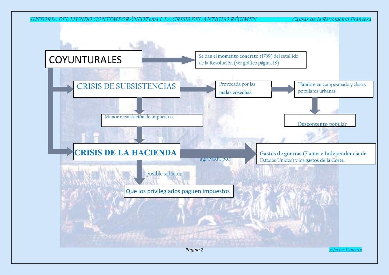 Causas estructurales de la R.Francesa.