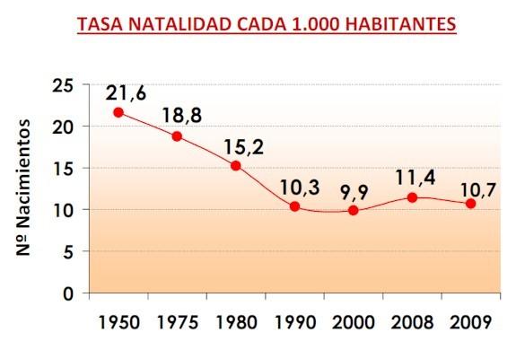 Evolución de la natalidad en España desde 1950.