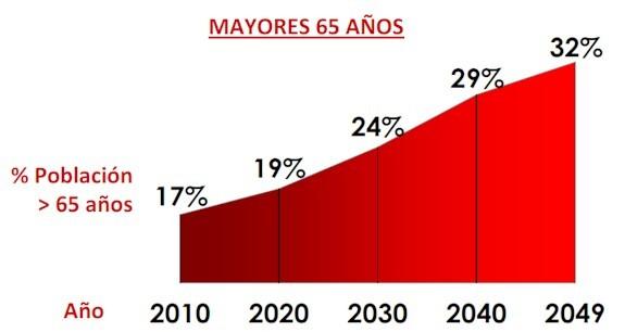 Evolución de la población mayores de 65 años desde el 2010 al 2050.