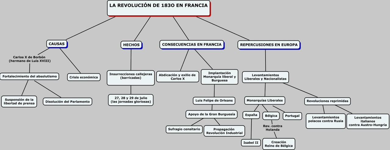 Las revoluciones de 1830.