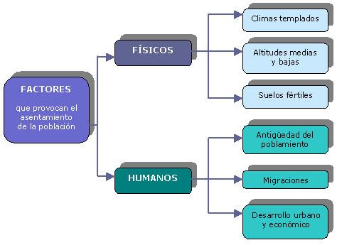 LA DISTRIBUCIÓN DE LA POBLACIÓN MUNDIAL.Factores físicos y humanos.