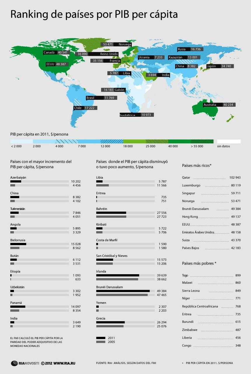 Ranking de países PIB per cápita.