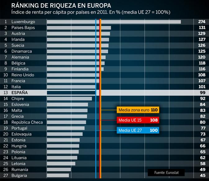 RANKING DE RIQUEZA EN EUROPA 2011.