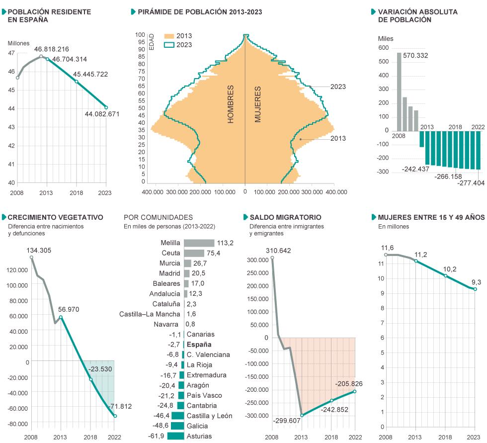 Evolución de la población española en la década 2013-2023.