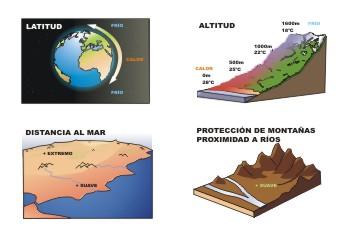 Factores de las temperaturas y las precipitaciones.